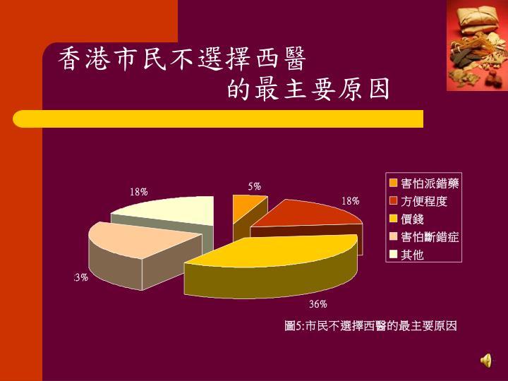 香港市民不選擇西醫