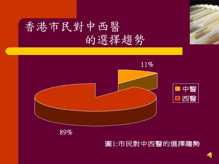 香港市民對中西醫