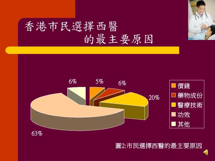 香港市民選擇西醫