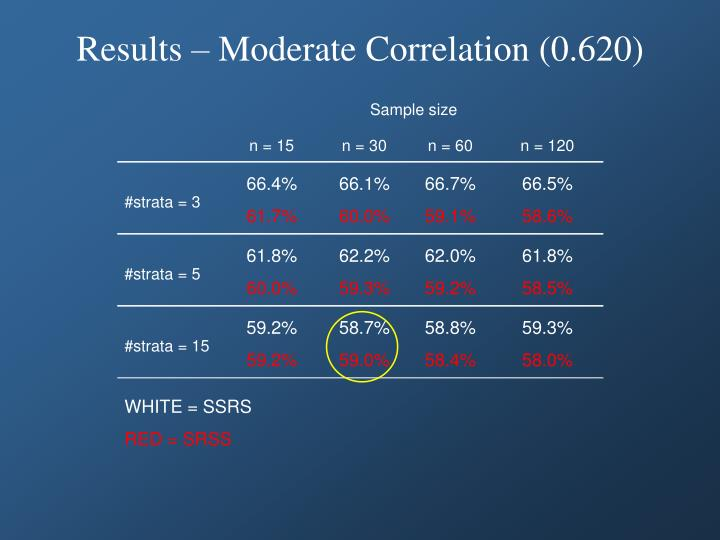 Results – Moderate Correlation (0.620)
