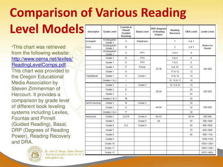 Comparison of Various Reading Level Models