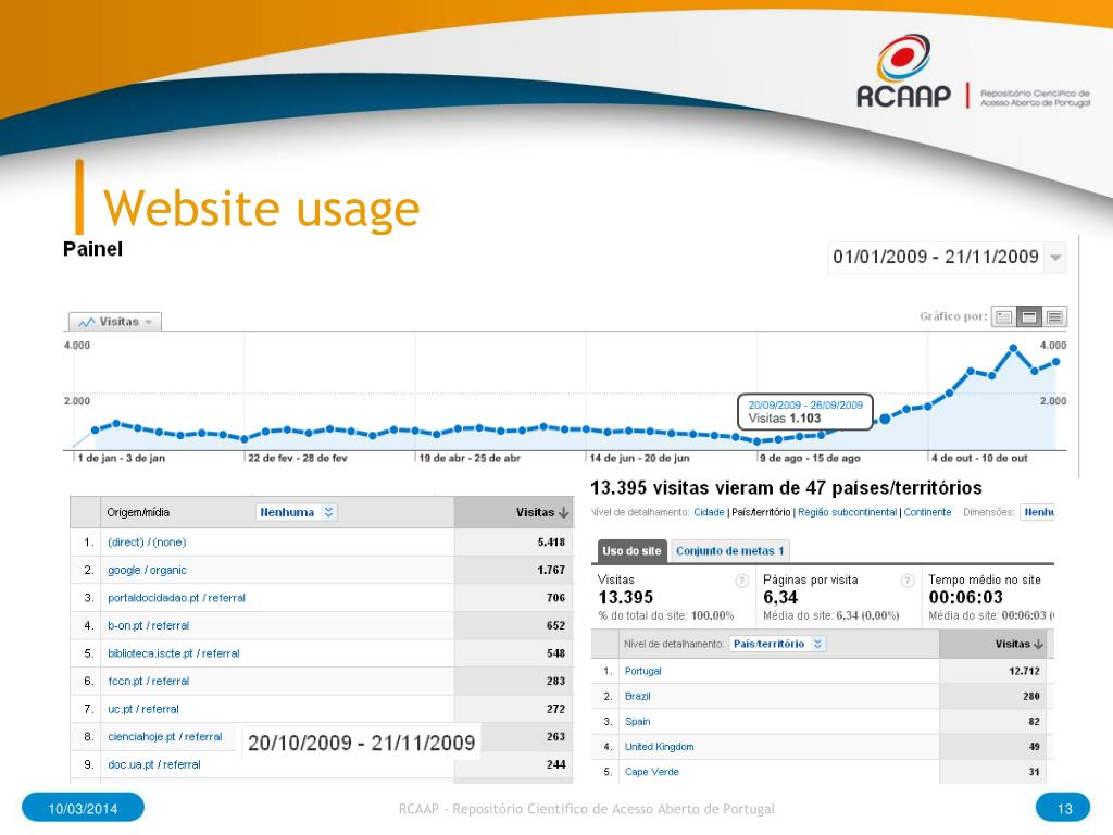 Website usage