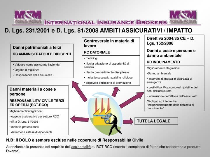 D. Lgs. 231/2001 e D. Lgs. 81/2008 AMBITI ASSICURATIVI / IMPATTO