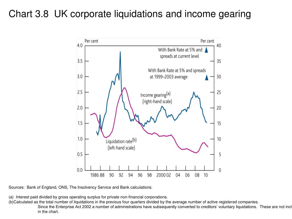 Chart 3.8  UK corporate liquidations and income gearing