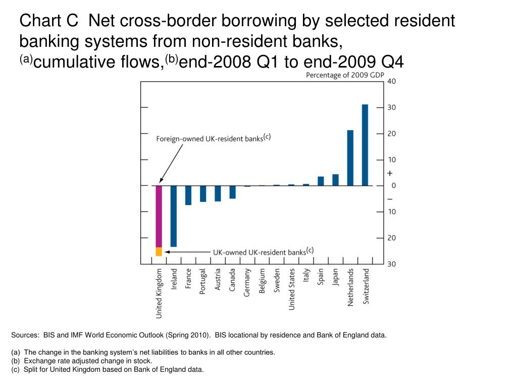 Chart C  Net cross-border borrowing by selected resident