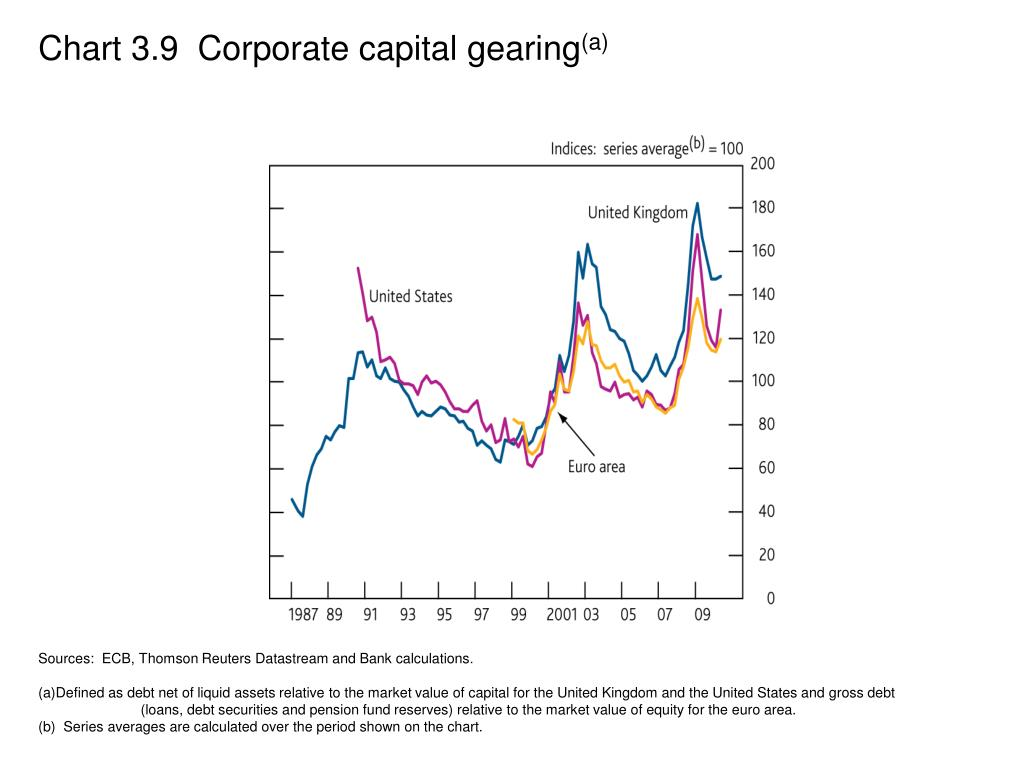 Chart 3.9  Corporate capital gearing