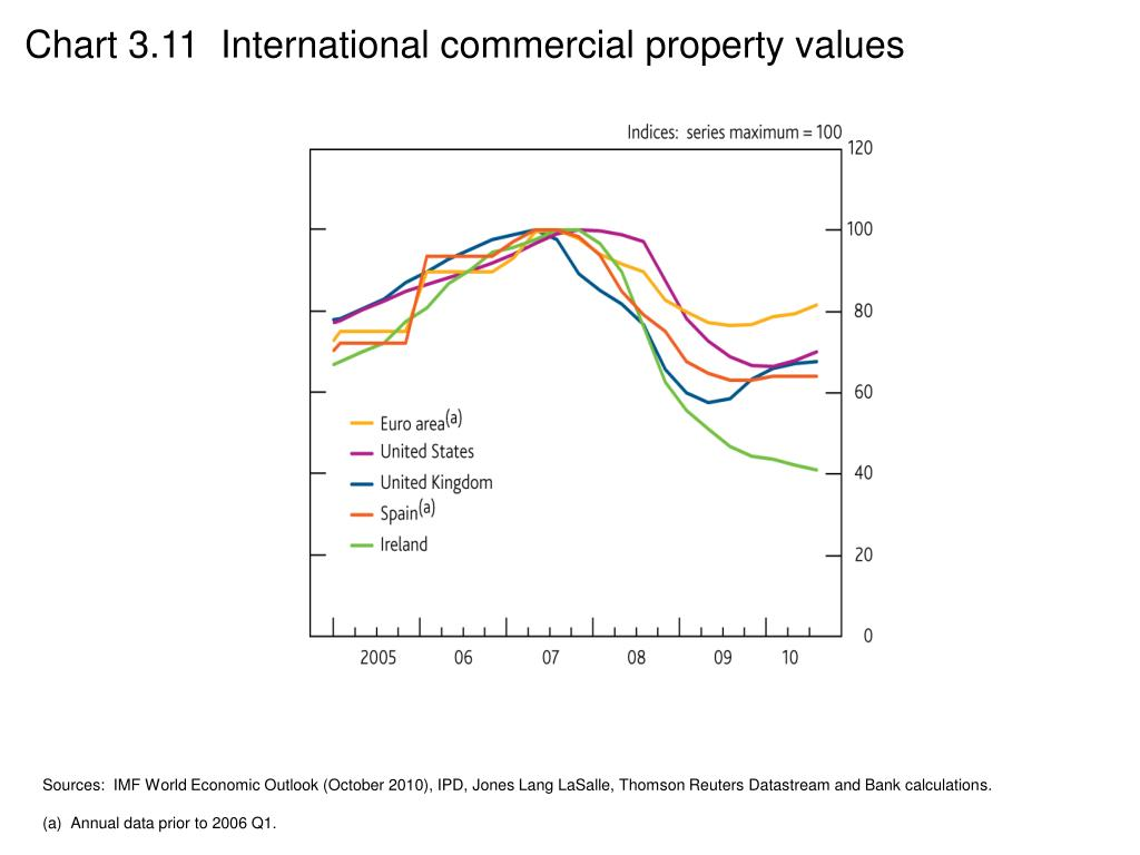 Chart 3.11  International commercial property values