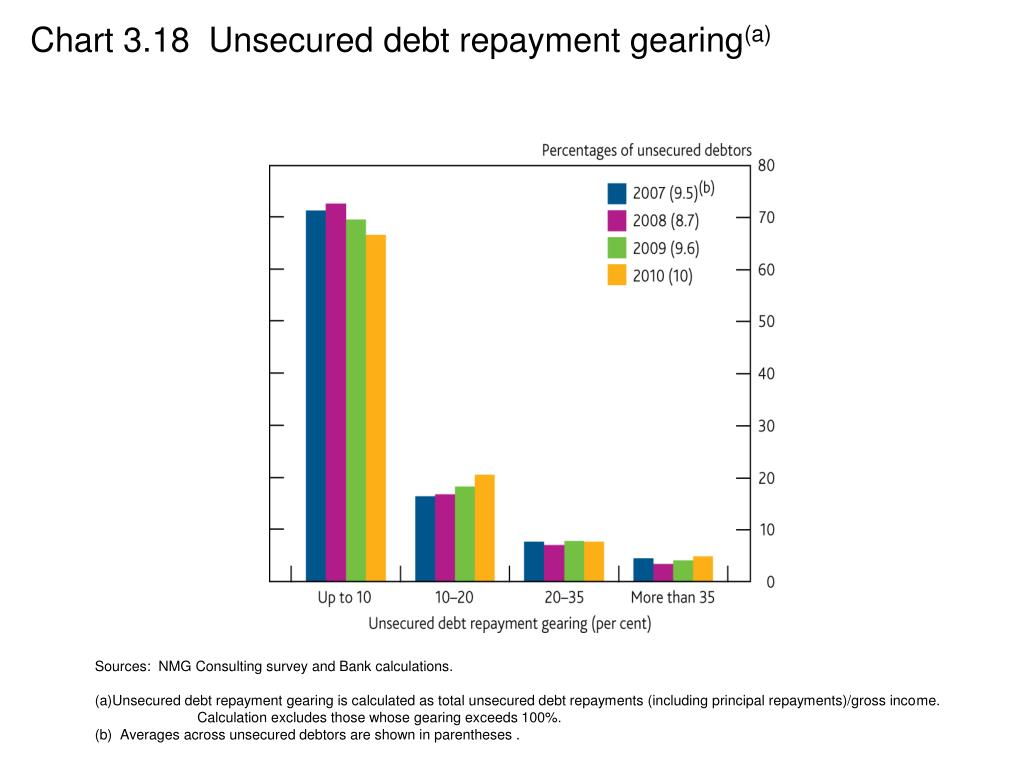 Chart 3.18  Unsecured debt repayment gearing