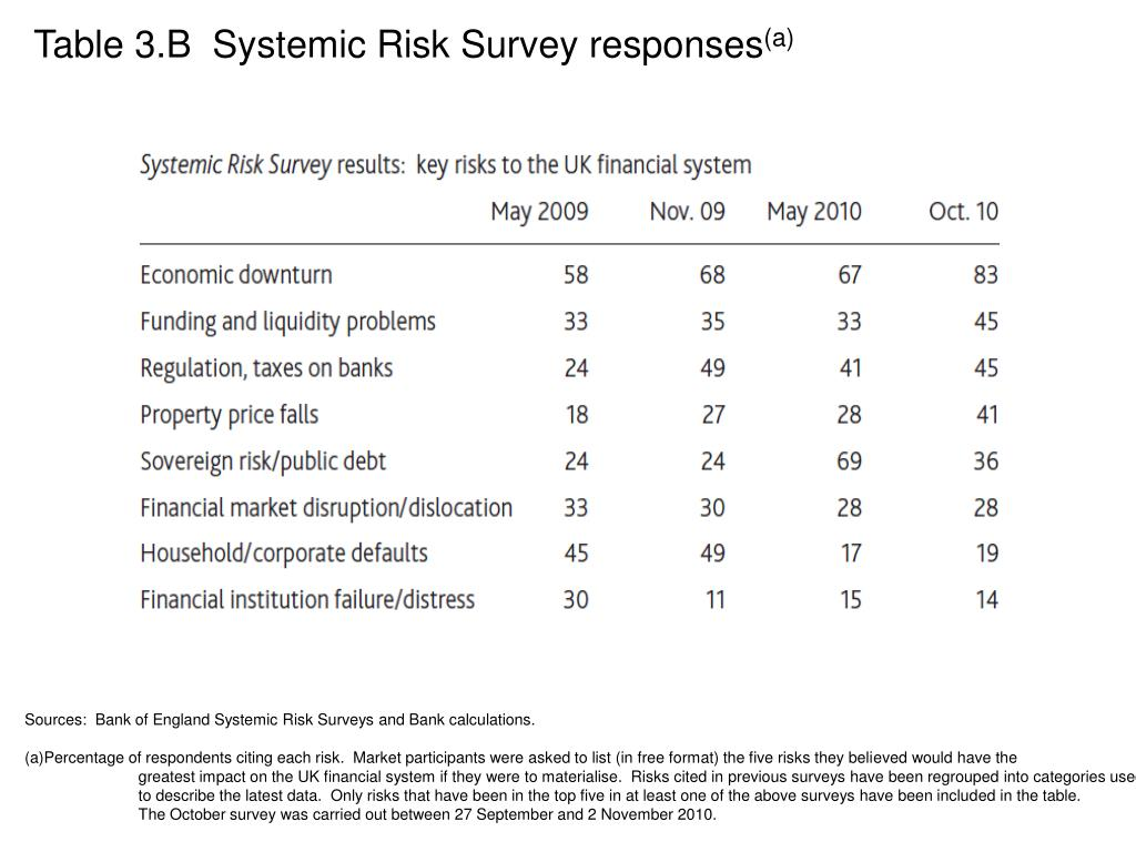 Table 3.B  Systemic Risk Survey responses