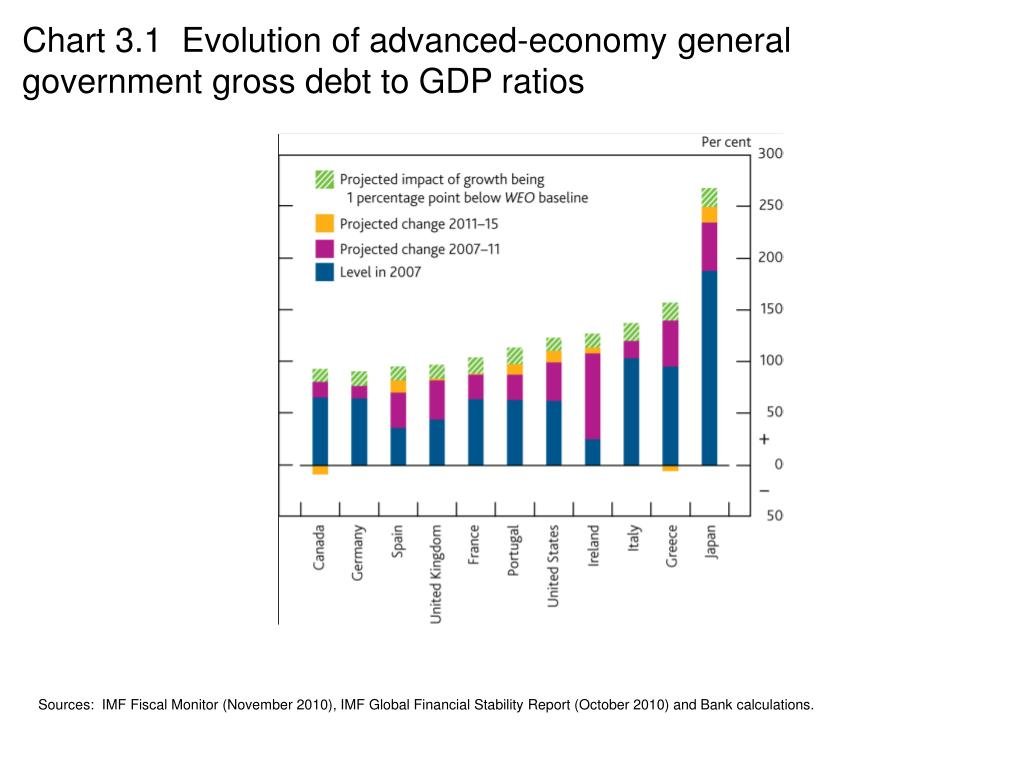 Chart 3.1  Evolution of advanced-economy general