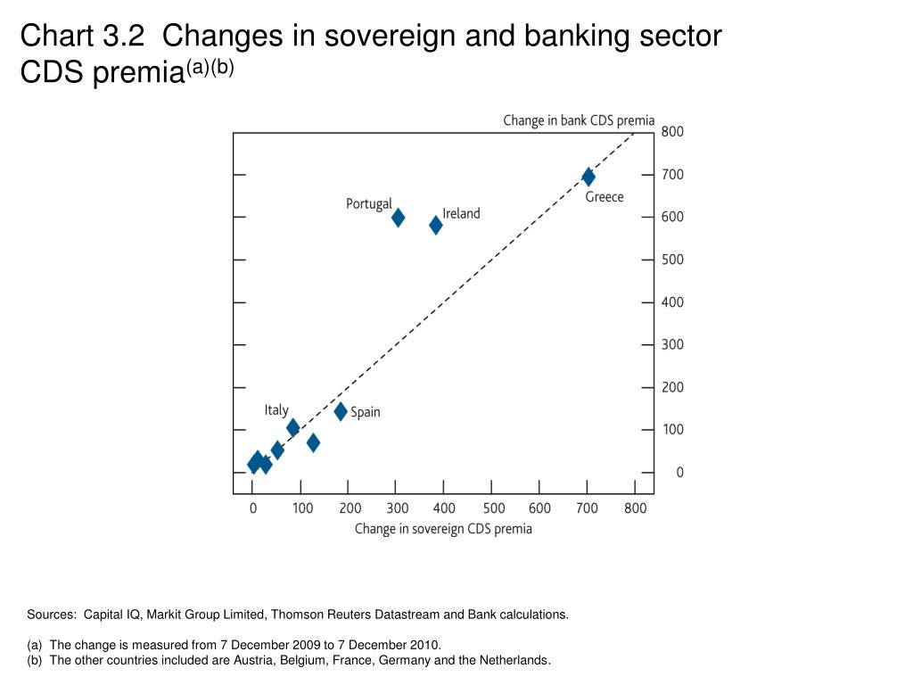 Chart 3.2  Changes in sovereign and banking sector CDS premia