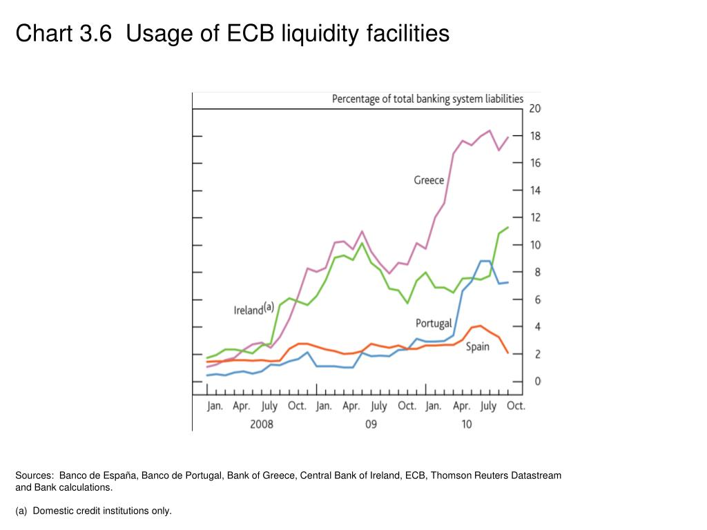 Chart 3.6  Usage of ECB liquidity facilities
