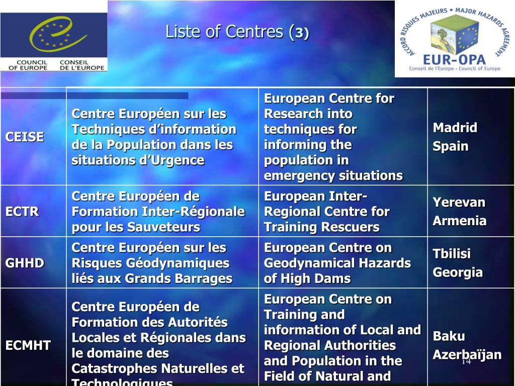 Liste of Centres (