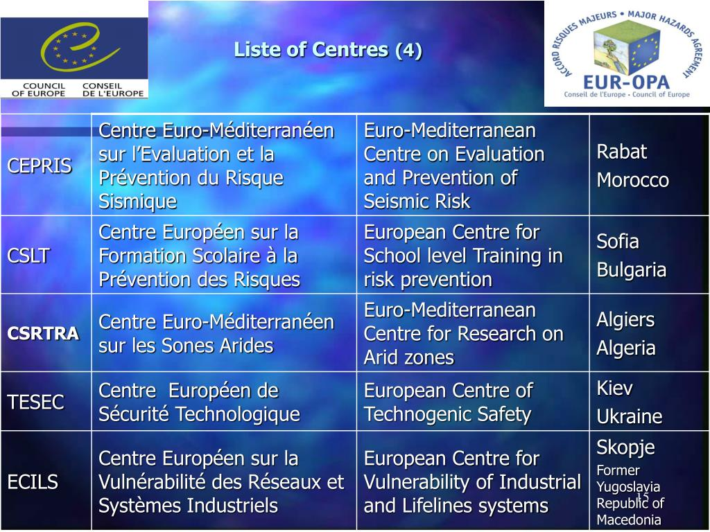 Liste of Centres