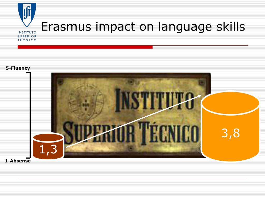 Erasmus impact on language skills