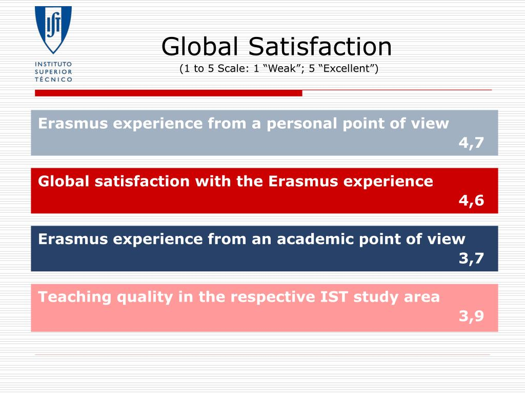 Global Satisfaction
