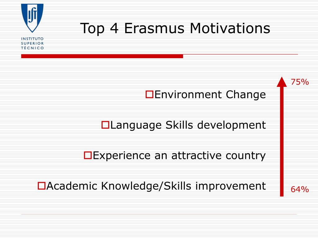 Top 4 Erasmus Motivations