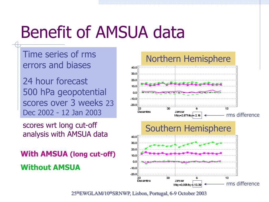 Benefit of AMSUA data