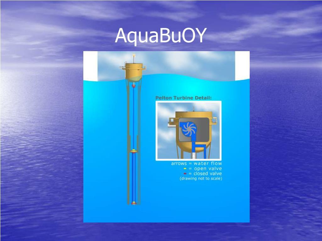 AquaBuOY