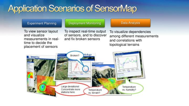 Application Scenarios of SensorMap