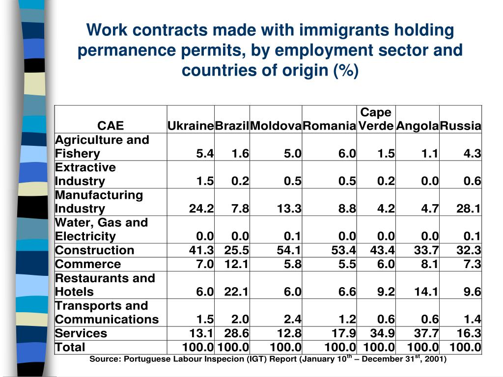 Work contracts made with immigrants holding permanence permits, by employment sector and countries of origin (%)