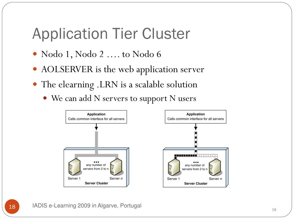 Application Tier Cluster