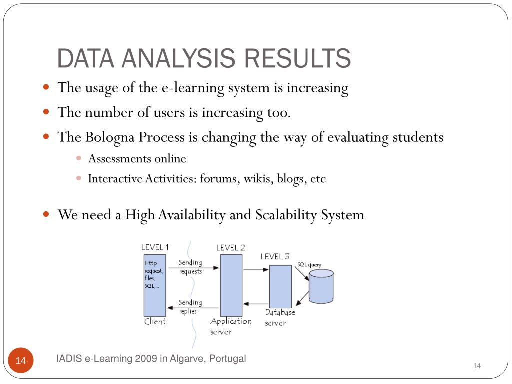 DATA ANALYSIS RESULTS