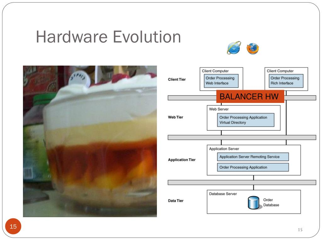 Hardware Evolution