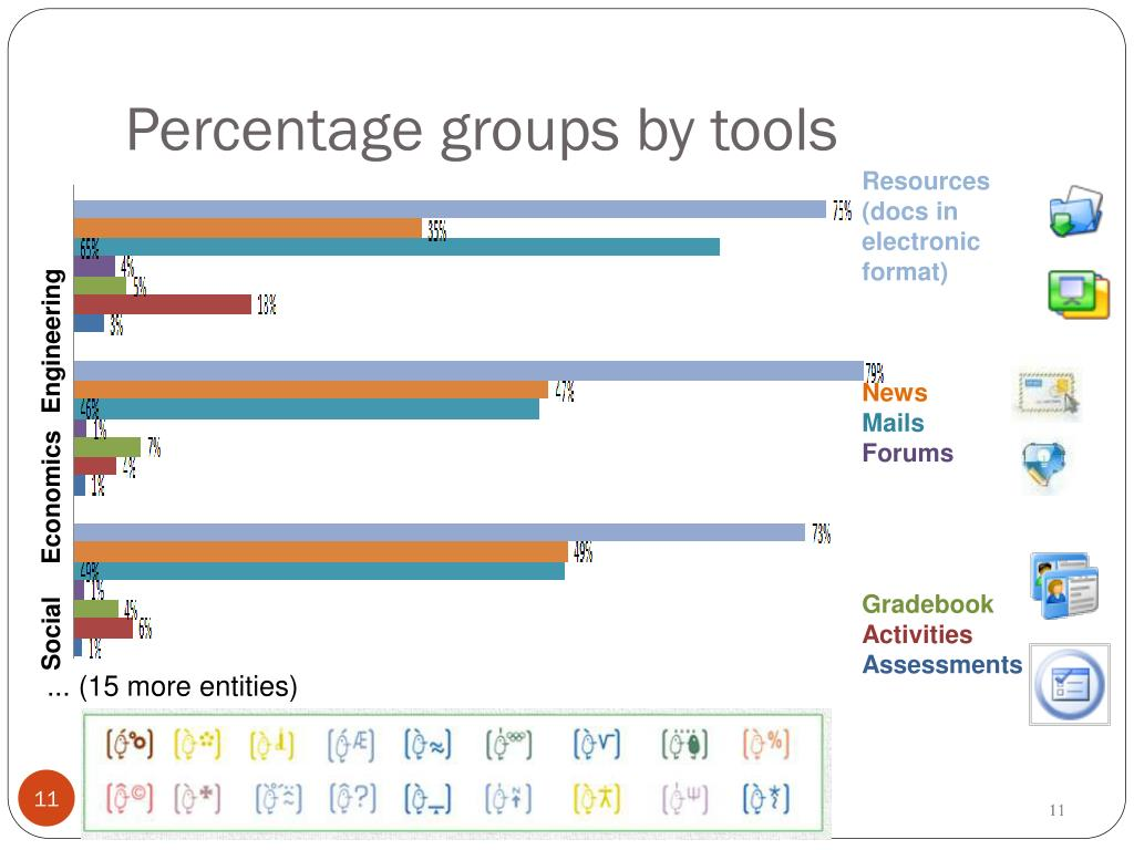 Percentage groups by tools