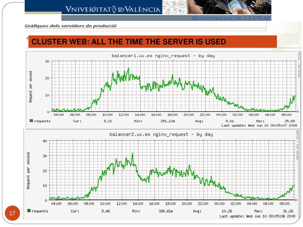 CLUSTER WEB: ALL THE TIME THE SERVER IS USED