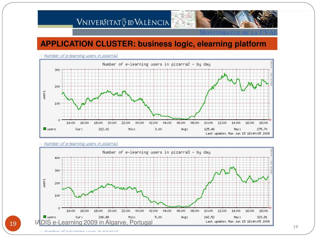 APPLICATION CLUSTER: business logic, elearning platform