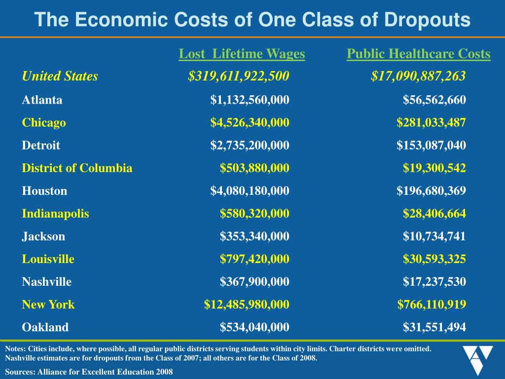The Economic Costs of One Class of Dropouts