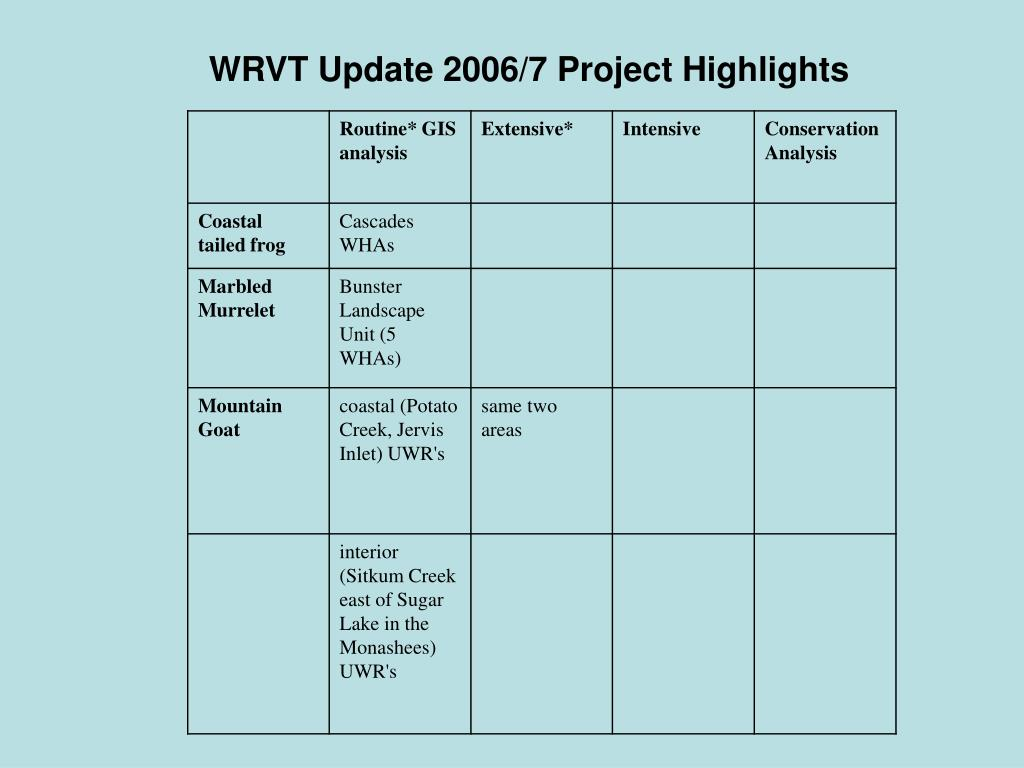 WRVT Update 2006/7 Project Highlights