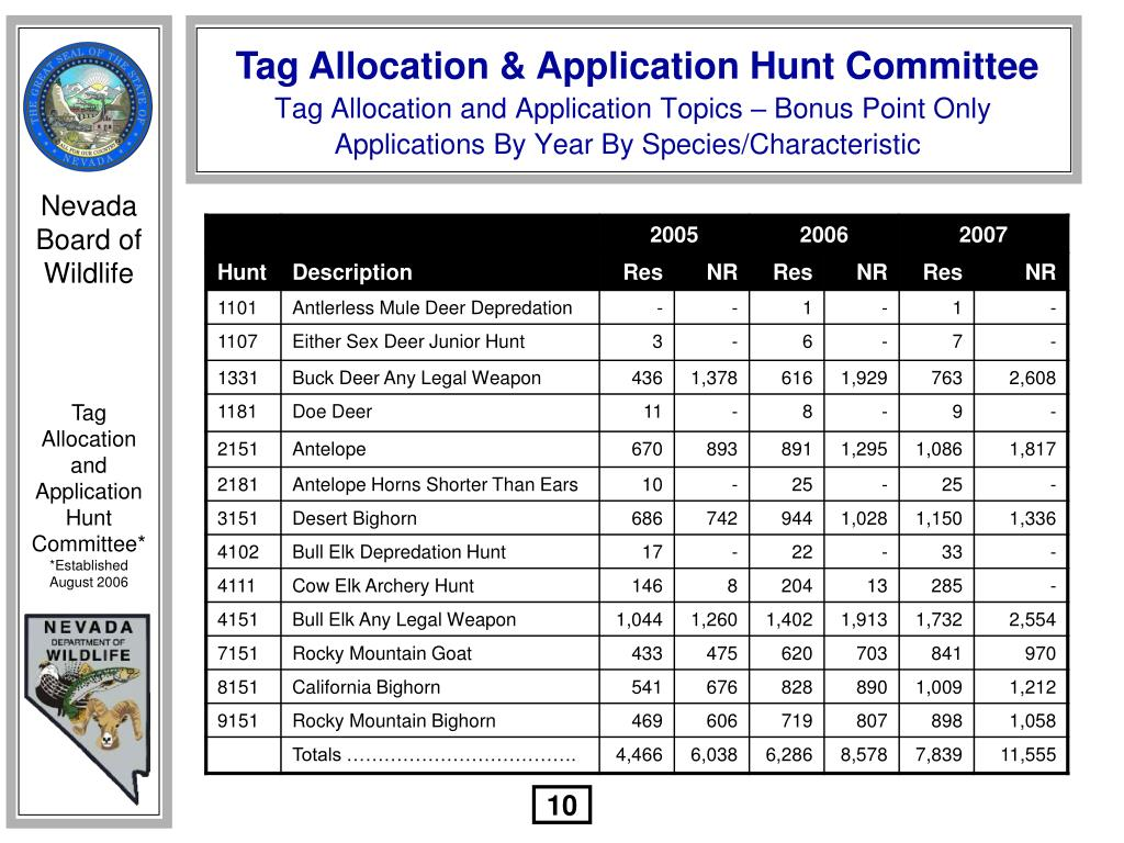 Tag Allocation and Application Topics – Bonus Point Only Applications By Year By Species/Characteristic