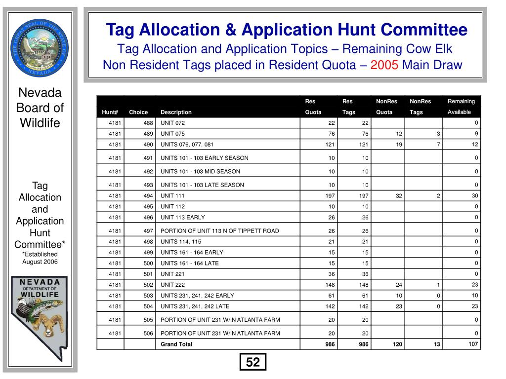 Tag Allocation and Application Topics – Remaining Cow Elk Non Resident Tags placed in Resident Quota