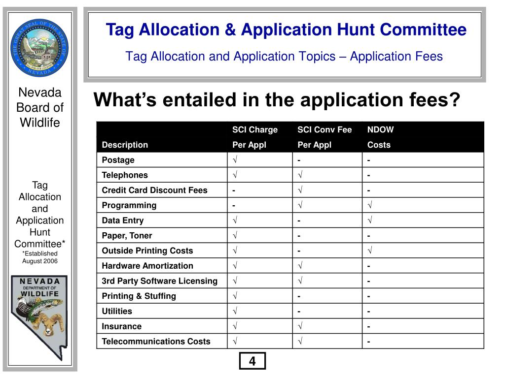 What's entailed in the application fees?