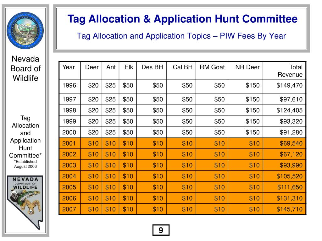 Tag Allocation and Application Topics – PIW Fees By Year