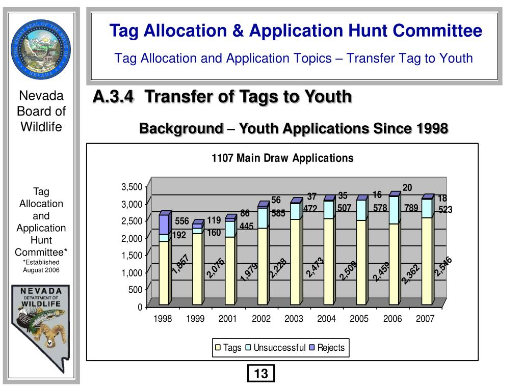 A.3.4	Transfer of Tags to Youth