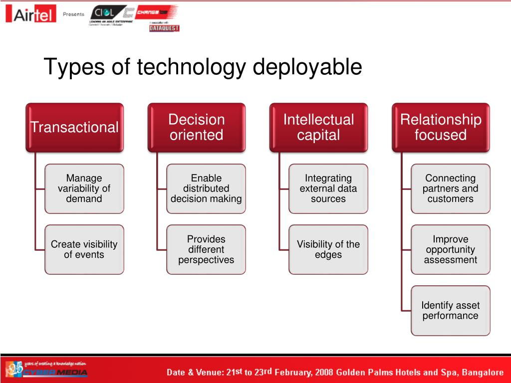 Types of technology deployable