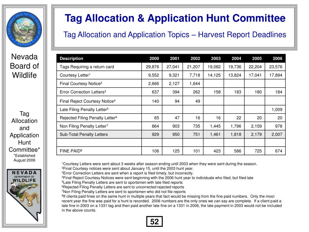 Tag Allocation and Application Topics – Harvest Report Deadlines