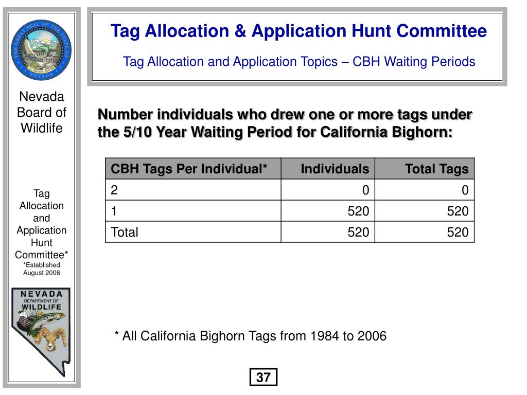 Number individuals who drew one or more tags under the 5/10 Year Waiting Period for California Bighorn: