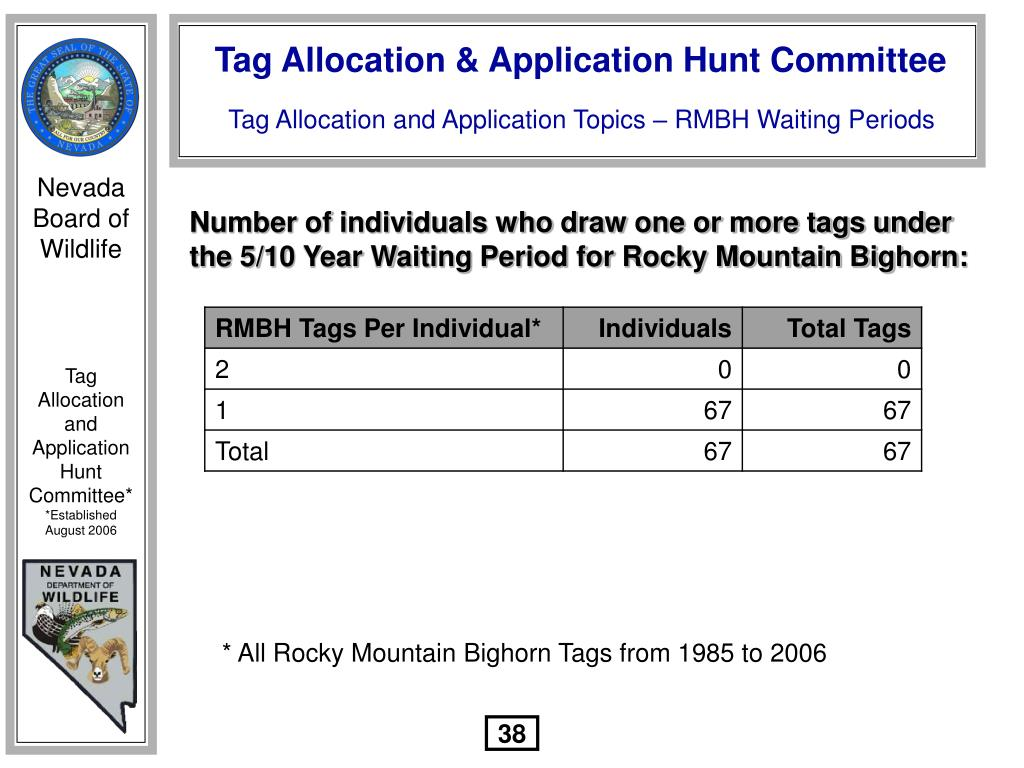 Number of individuals who draw one or more tags under the 5/10 Year Waiting Period for Rocky Mountain Bighorn: