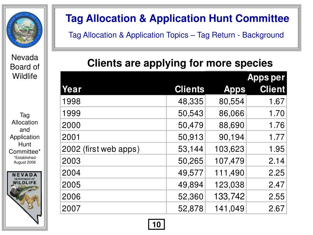 Clients are applying for more species