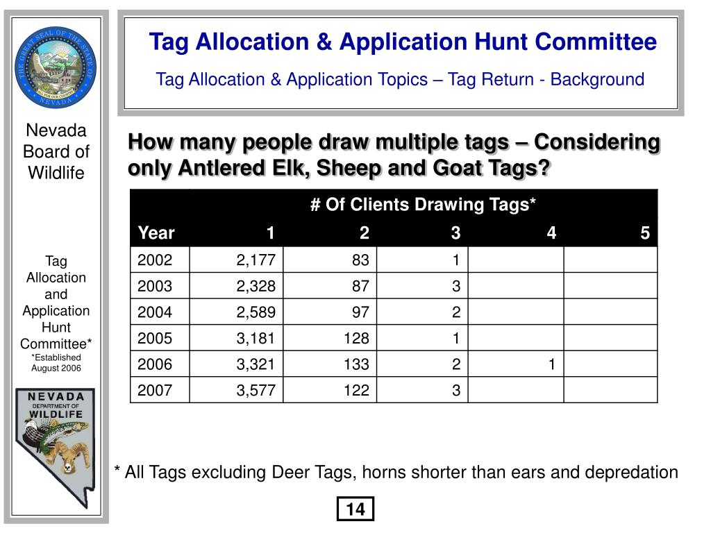 How many people draw multiple tags – Considering only Antlered Elk, Sheep and Goat Tags?