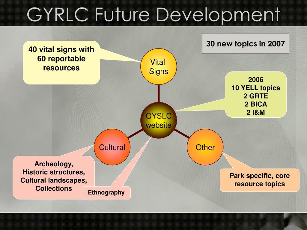 GYRLC Future Development