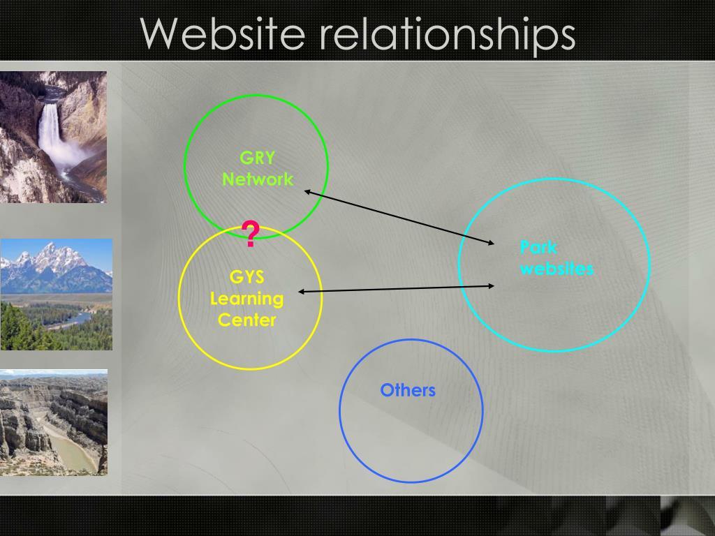 Website relationships