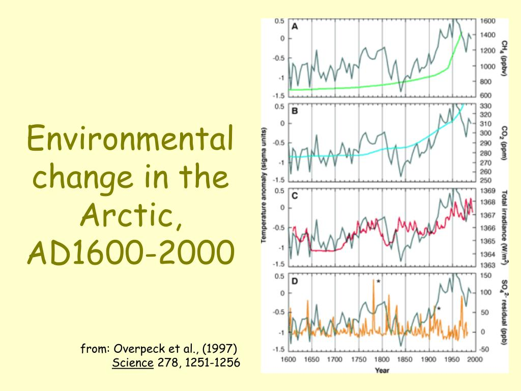 Environmental change in the Arctic, AD1600-2000