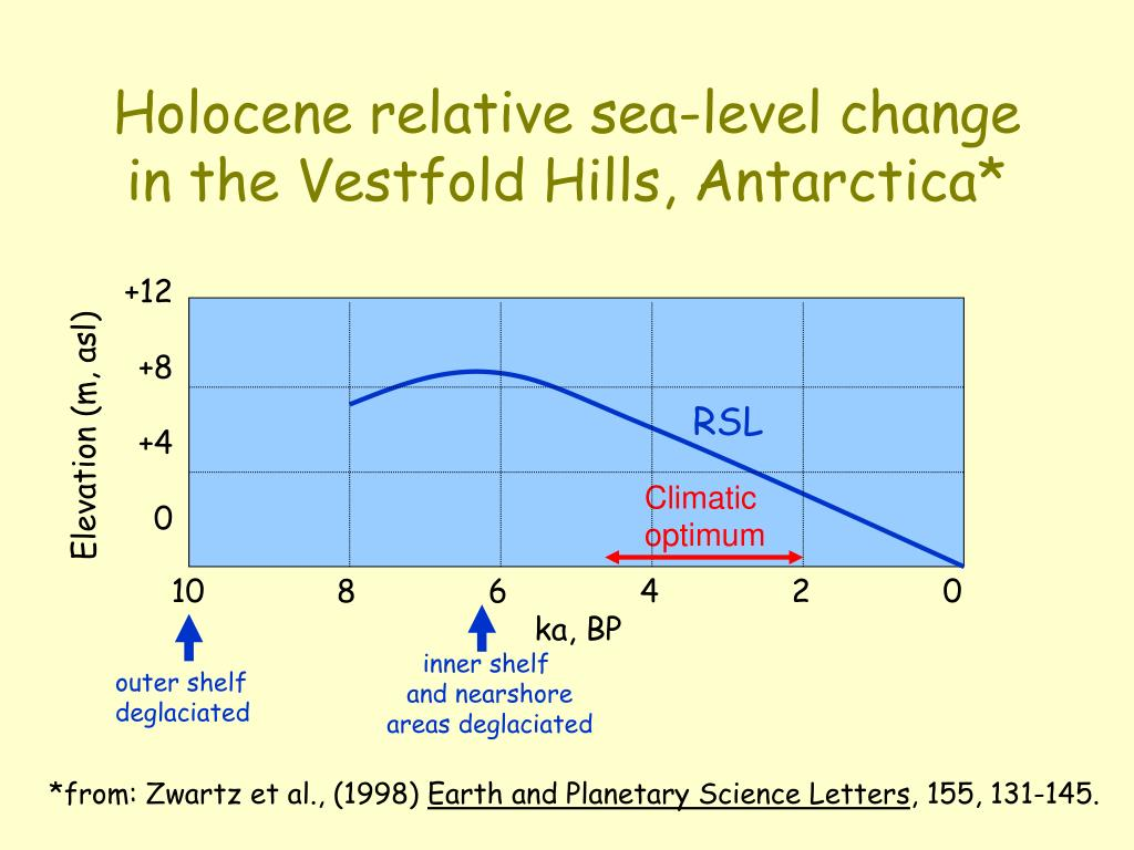 Holocene relative sea-level change in the Vestfold Hills, Antarctica*