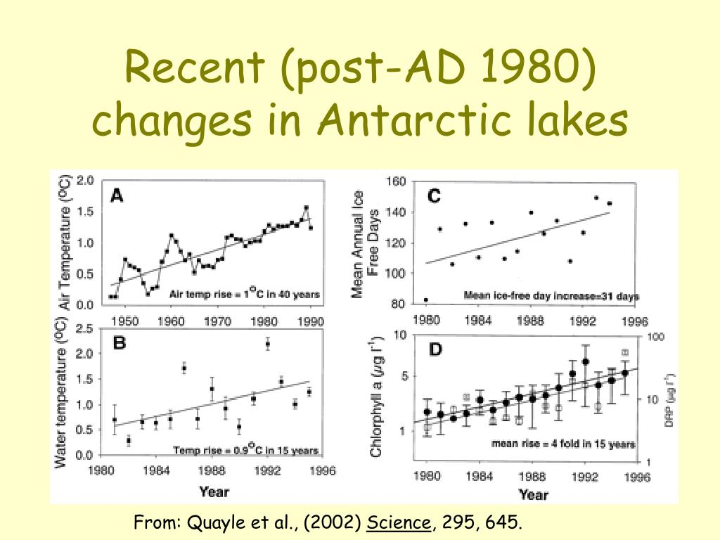Recent (post-AD 1980) changes in Antarctic lakes