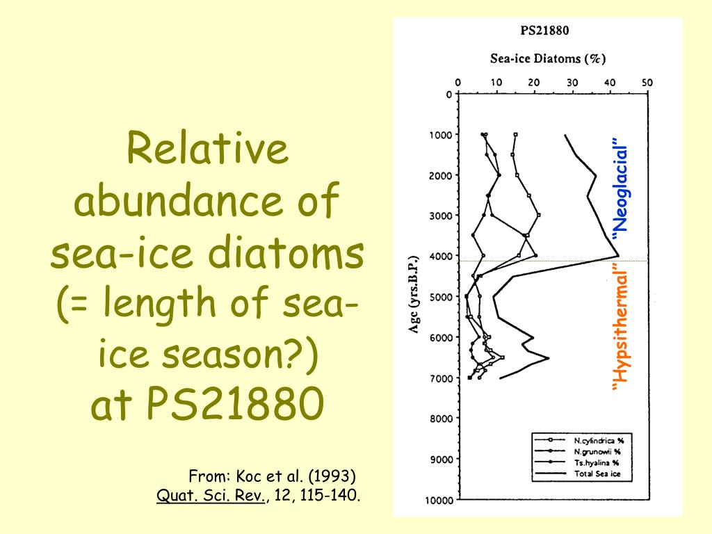 Relative abundance of sea-ice diatoms